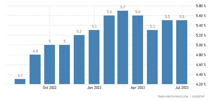 Risultati immagini per eurozone core inflation rate to 2019