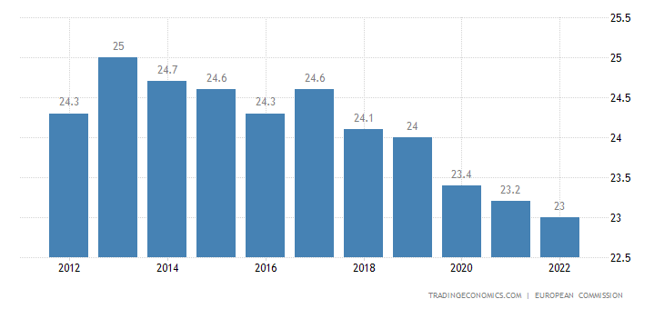 Euro area Corporate Tax Rate