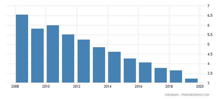 euro area cost of business start up procedures female percent of gni per capita wb data
