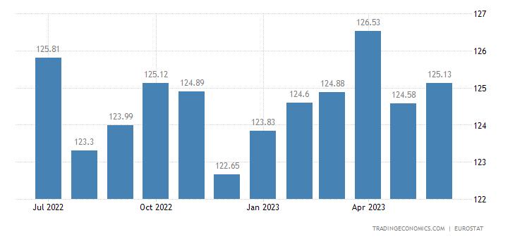 Euro Area CPI Transportation