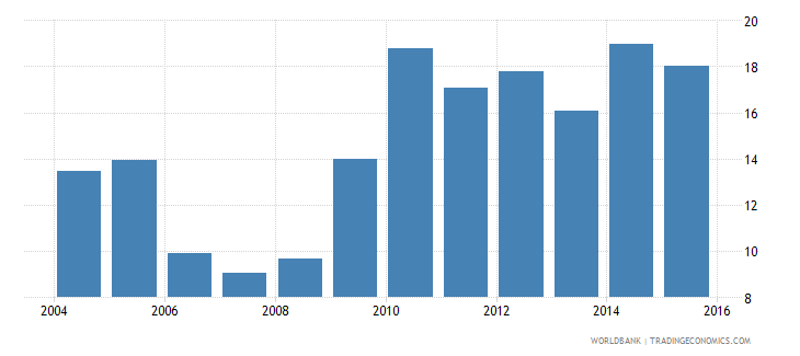 euro area credit to government and state owned enterprises to gdp percent wb data