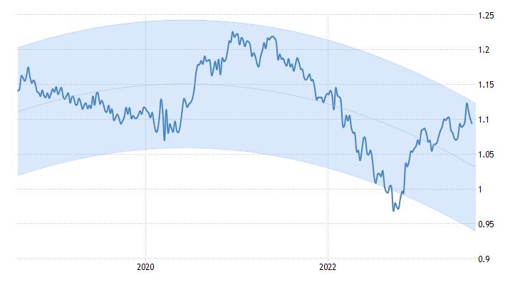 Euro Dollar Exchange Rate Eurusd Forecast