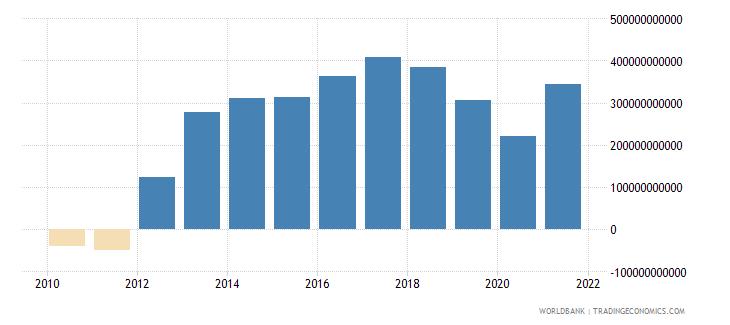 euro area current account balance bop us dollar wb data