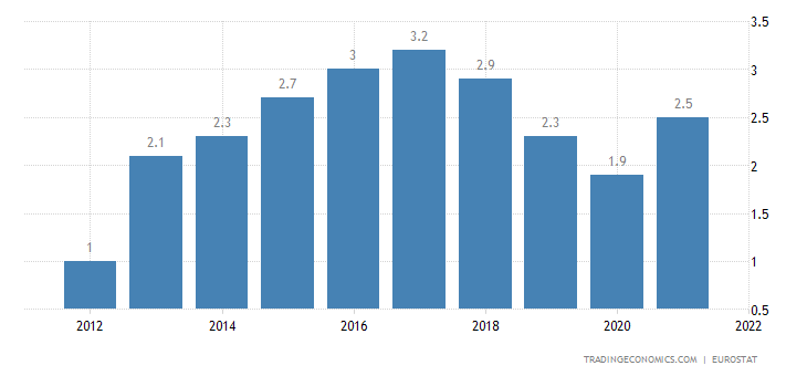 Euro Area Current Account to GDP