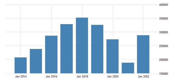 euro area current account transactions on balance eurostat data