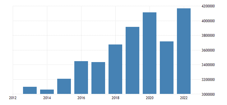 euro area current account transactions on debit eurostat data