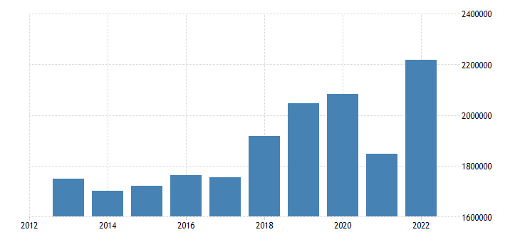 euro area current account transactions on goods debit eurostat data