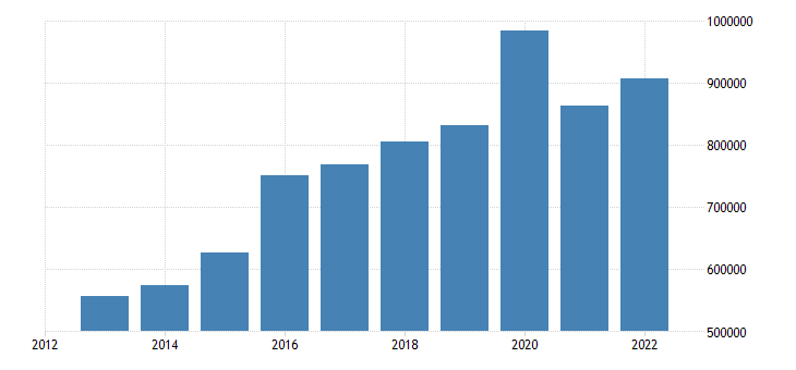 euro area current account transactions on services debit eurostat data