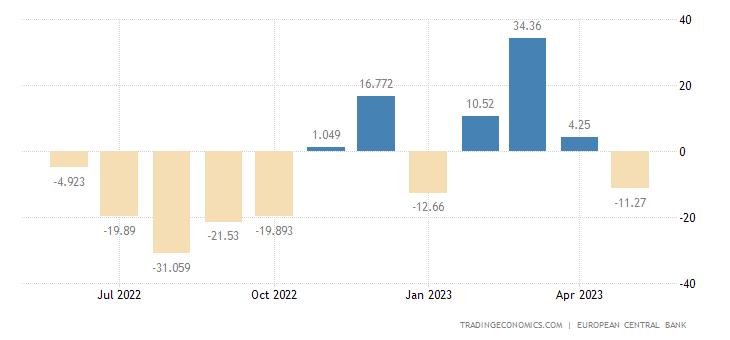Euro Area Current Account