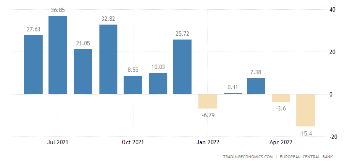 Euro Area Current Account