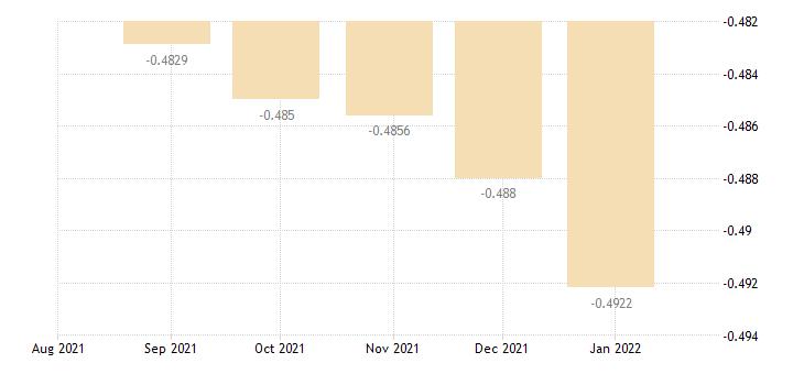 euro area day to day money market interest rates eurostat data