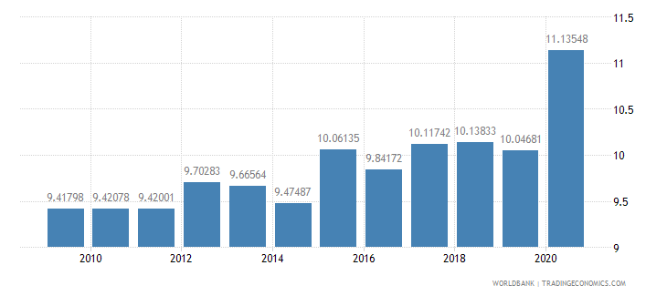 euro area death rate crude per 1 000 people wb data