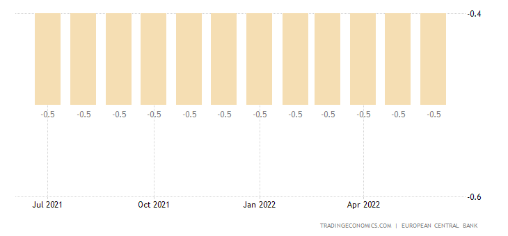 Euro Area Deposit Facilty Rate