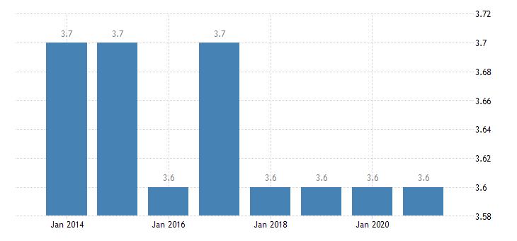euro area depth of material deprivation eurostat data