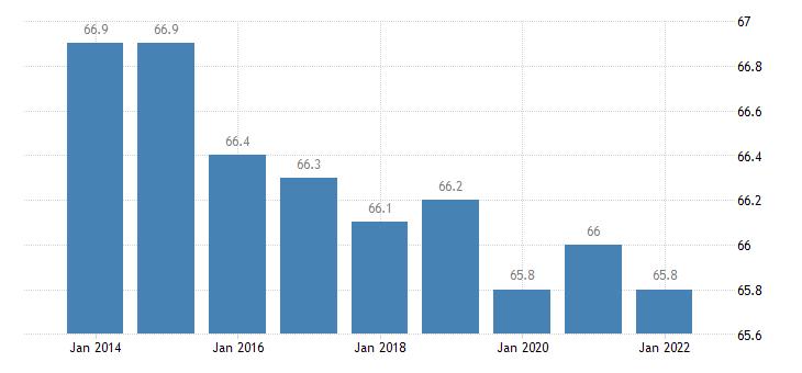 euro area distribution of population owner eurostat data