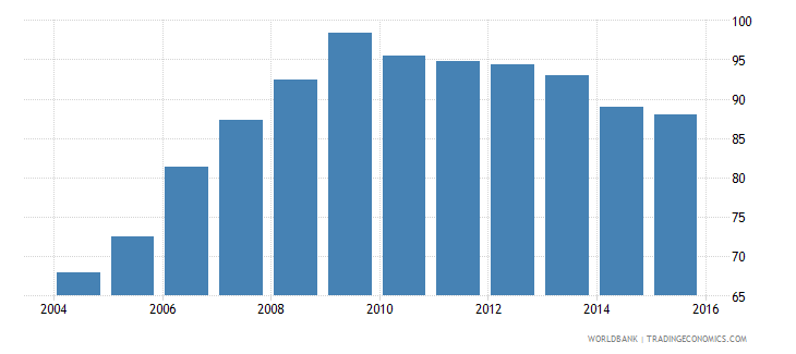 euro area domestic credit to private sector percent of gdp gfd wb data