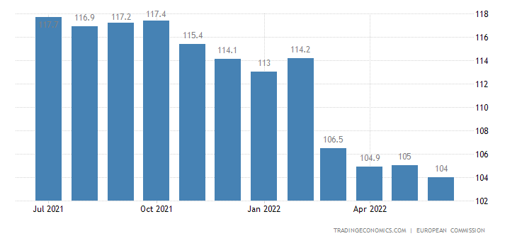 Euro Area Economic Sentiment Indicator