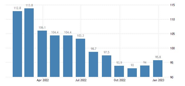 euro area economic sentiment indicator eurostat data