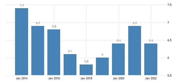 euro area employed persons being self employed without employees females eurostat data