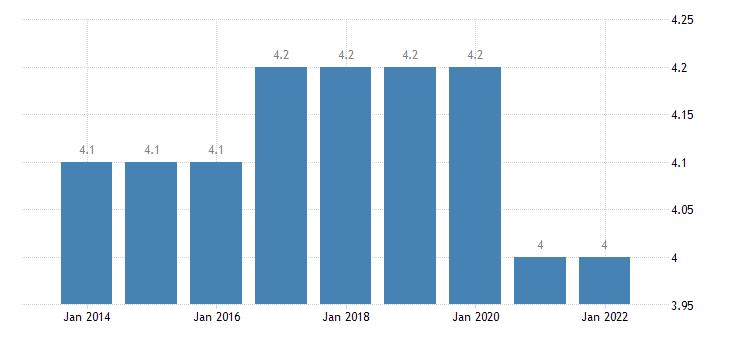 euro area employed persons having more than one job eurostat data