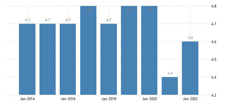 euro area employed persons having more than one job females eurostat data