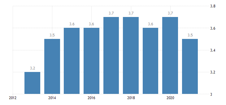 euro area employed persons having more than one job males eurostat data