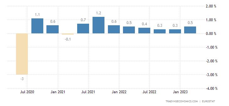Euro Area Employment Change