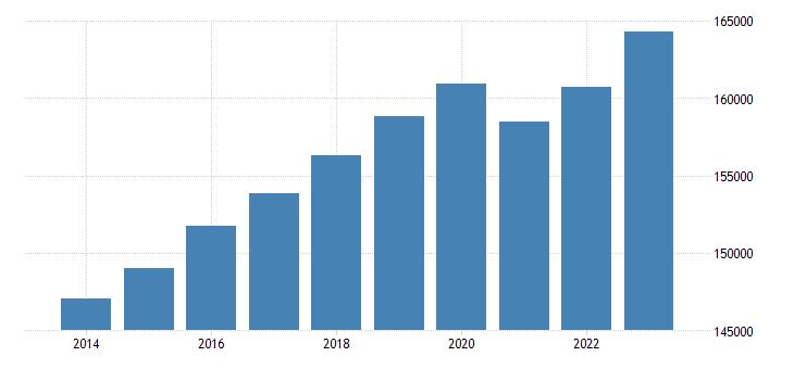 euro area employment domestic concept eurostat data