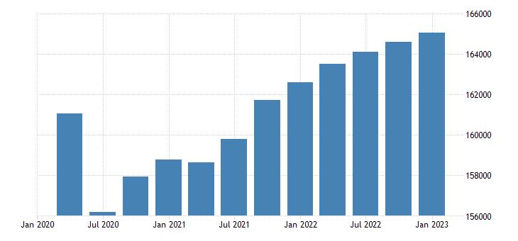 euro area employment eurostat data