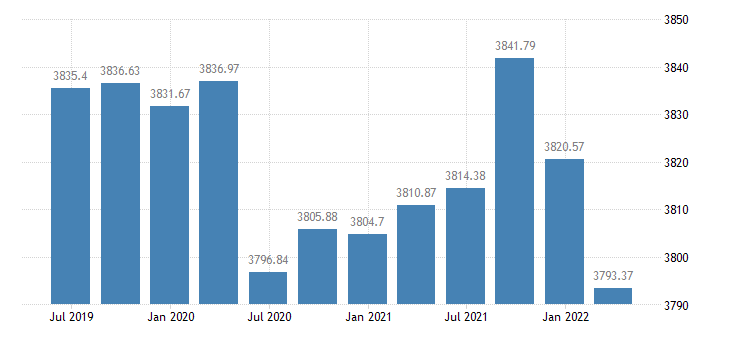 euro area employment financial insurance activities eurostat data