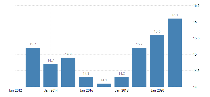 euro area employment in current job from 24 to 59 months eurostat data