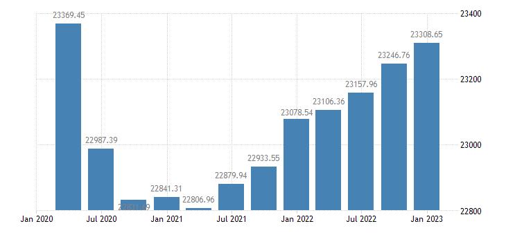 euro area employment industry except construction eurostat data