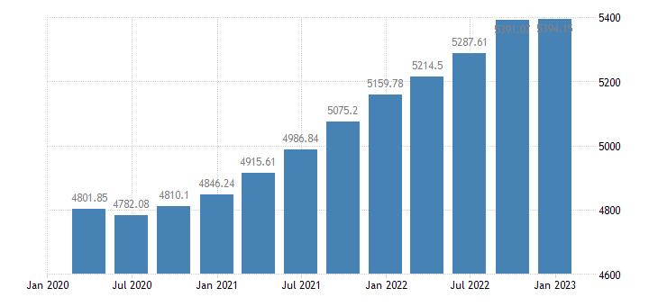 euro area employment information communication eurostat data