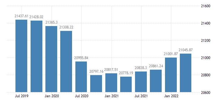 euro area employment manufacturing eurostat data