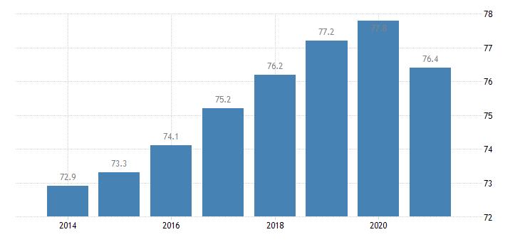 euro area employment rate males eurostat data