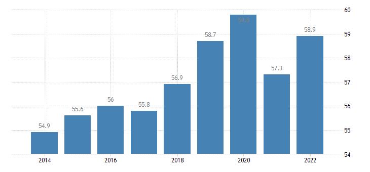 euro area employment rate of non eu nationals age group 20 64 eurostat data