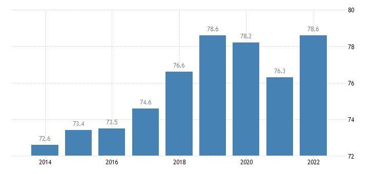 euro area employment rates of recent graduates females eurostat data