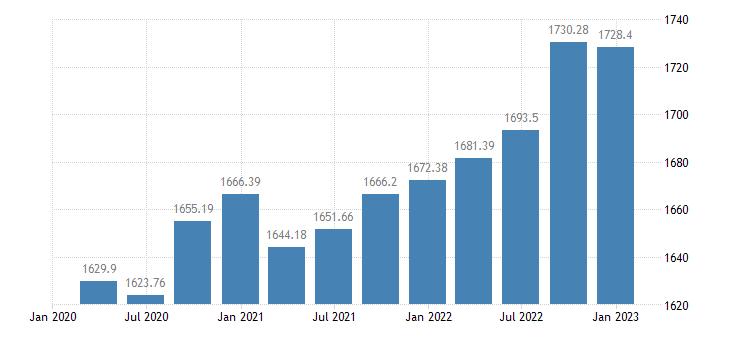 euro area employment real estate activities eurostat data