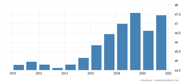 euro area employment to population ratio 15 female percent national estimate wb data