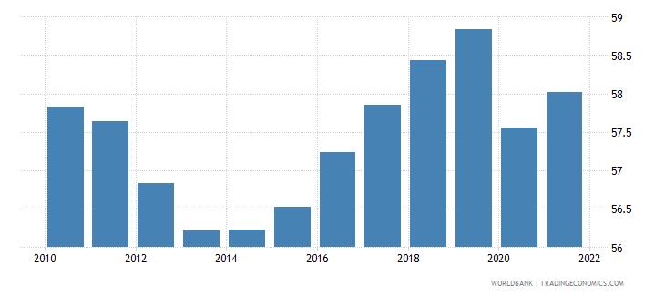euro area employment to population ratio 15 male percent national estimate wb data