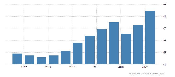euro area employment to population ratio 15 plus  female percent wb data