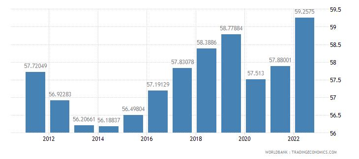 euro area employment to population ratio 15 plus  male percent wb data