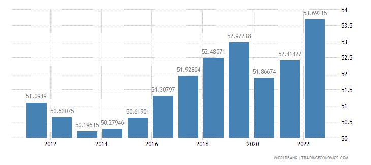 euro area employment to population ratio 15 plus  total percent wb data