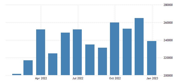 euro area euro area trade exports eurostat data