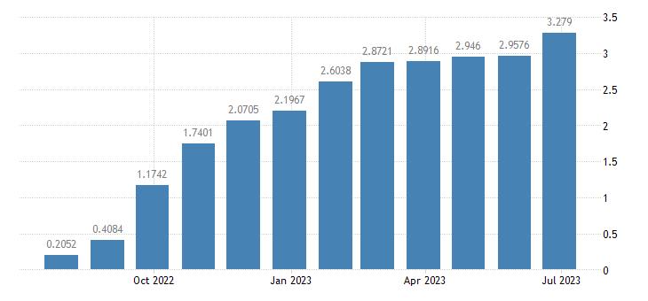 euro area euro yield curve maturity 1 year eurostat data