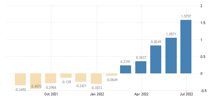 euro area euro yield curve maturity 10 years eurostat data