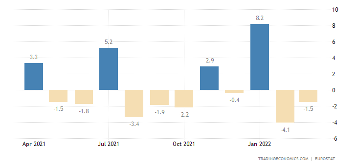 Euro Area Exports of Extra Ea18 - Capital Goods (trade Valu