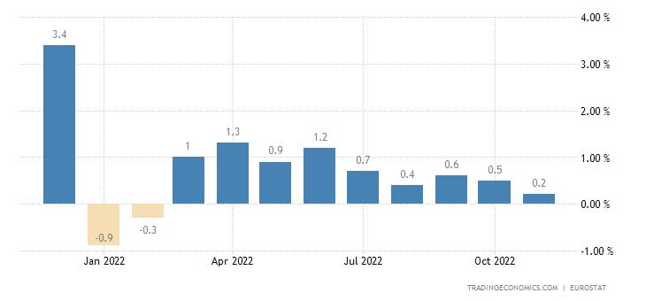 Euro Area Exports of Extra Ea18 - Capital Goods (unit Value