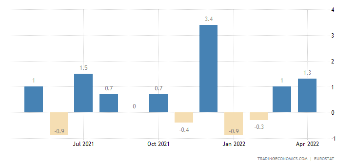 Euro Area Exports To Extra Ea18 - Capital Goods (Unit Value %mom)