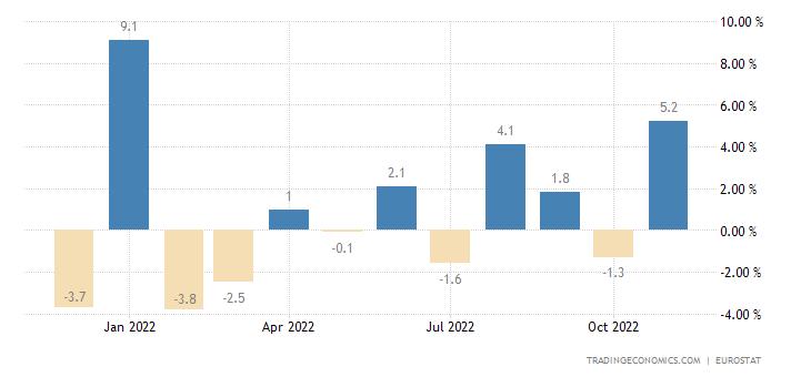 Euro Area Exports of Extra Ea18 - Capital Goods (volume %mo